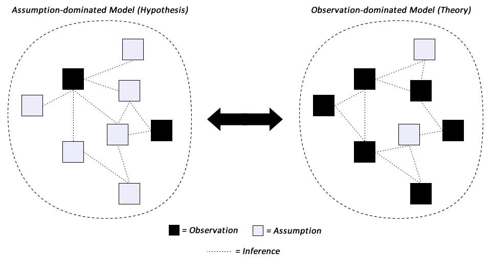 In a hypothesis, assumptions dominate over observations.  In a theory, observations dominate over assumptions.  Every scientific model lies on the spectrum between hypothesis and theory.